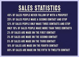 Sales Tip For Sales Success Statistics