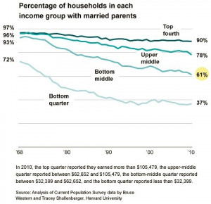 Economic Inequality and the Changing Family - NYTimes.com