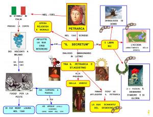 Mappa Concettuale Secretum Petrarca Mappe Concettuali