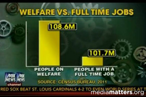 Chart pulled from Fox News in which Fox, showing people on welfare vs ...