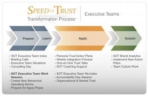 Speed of Trust ™ Executive Team Process