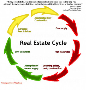 Real-Estate-Cycle-With-Quote-978x1024.jpg