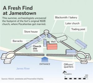 Jamestown Colony church found