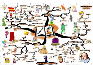 Home > Mind Map - William Shakespeare - Julius ...