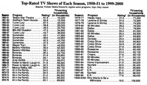 Top-Rated USA TV Shows from each season -1950 to 2000